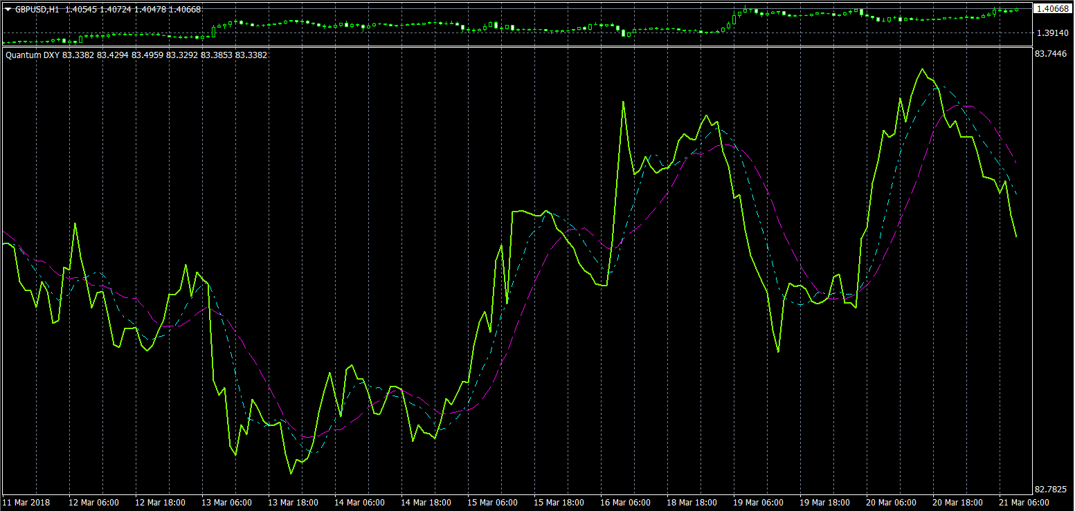 Forex dxy