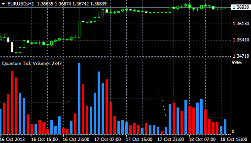 Tick Volumes Indicator for MT4 – Quantum Trading Shop