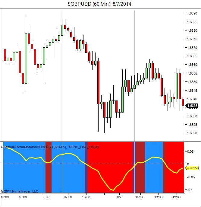 Essential trading indicators