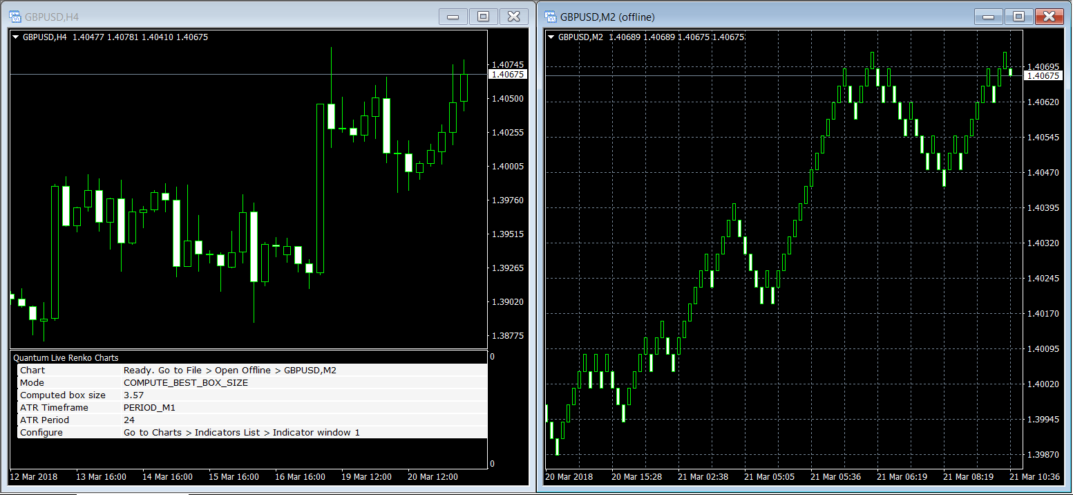 Live forex indicators