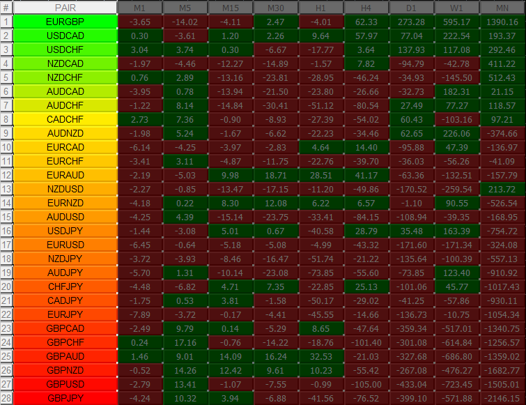 My forex heat map