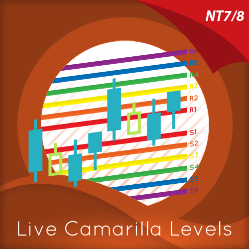 live camarilla levels indicator for ninjatrader
